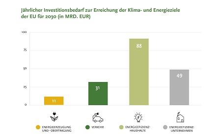 Aktionsplan: Finanzierung nachhaltigen Wachstums